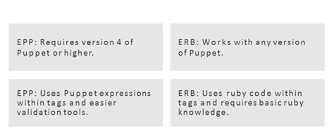 Puppet Erb Template by Puppet Files Templates