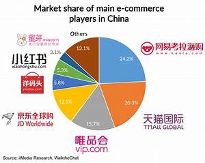 Cross-border e-commerce in China: what's the trend in 2017 ...