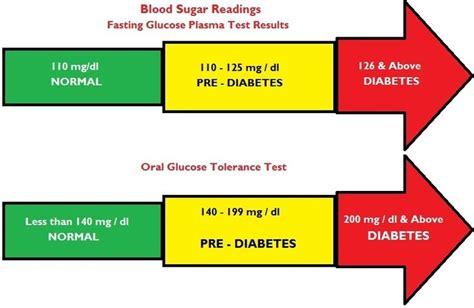 normal blood sugar levels  adults  diabetes