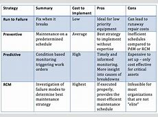 Maintenance Strategies 4 Approaches to Asset Management