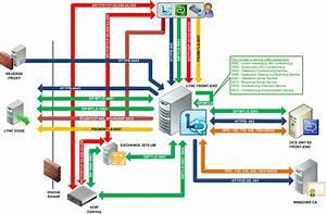 Ports And Protocols For Lync Server 2010  U2013 Rui Silva