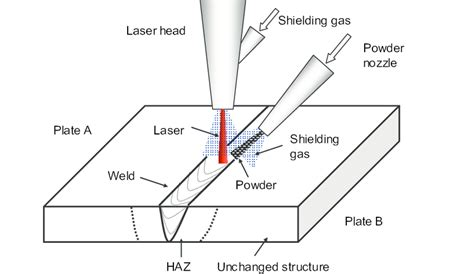 How To Read A Welding Diagram by Schematic Of Laser Beam Welding Process