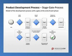 Product management ppt template product development for Brand development process template