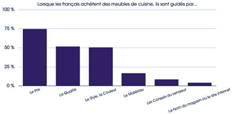 marché de la cuisine planetoscope statistiques ventes de cuisines équipées