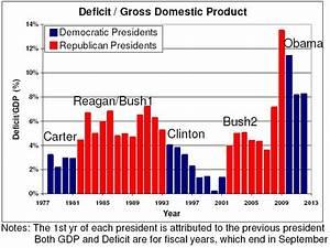 National Debt Chart Under Obama Bush Deficits Blamed On Obama Deficit Gdp Data