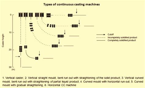 Historical Aspects Of The Continuous Casting And Related