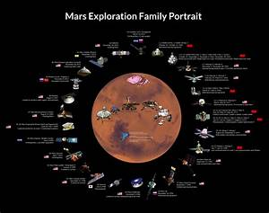 The Mars Exploration Family Portrait | The Planetary Society