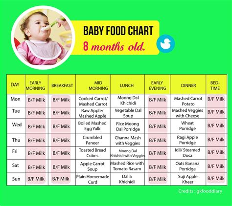 8 Month Old Baby Food Schedule Best Food 2017
