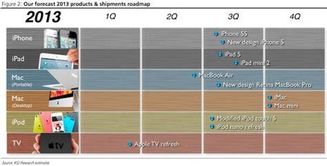 apples  product roadmap predictions