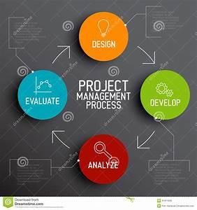 Project Management Process Scheme Concept Stock
