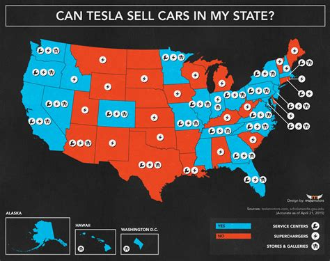 tesla legally sell cars    state