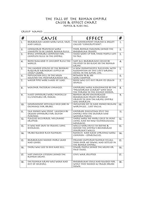 fall  roman empire   effect chart printable