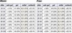 Körperfettanteil Berechnen Kind : waagen die k rperfettanteil messen tricks tipps almased forum ~ Themetempest.com Abrechnung