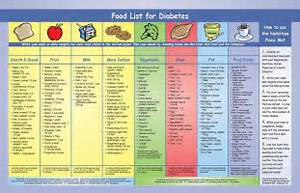 Diabetic diet plan and food guides including type 1 diabetes, type 2 ... Diabetic Diet