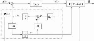 Block Diagram Of An Internal Model Control System