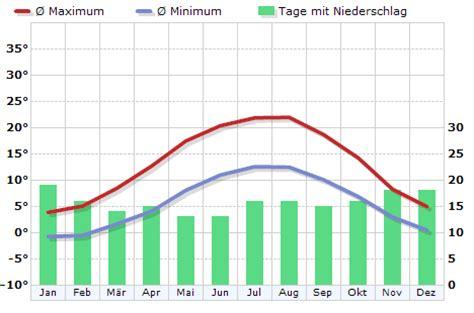 klima deutschland muenster klimadiagramm klimatabelle