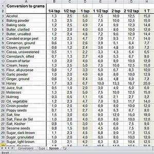 Tablespoon Measurement Conversion For Sale Spice Chart