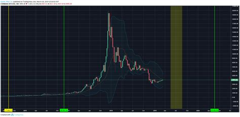 Check the date when halving will happen in bitcoin (btc), bitcoin cash (bch) and bitcoin sv (bsv) and its effect on the price. Bitcoin Halving 2020: Will This Time Be Different ...
