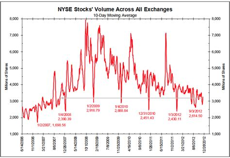 chart   year nyse stock volume   exchanges juggling dynamite