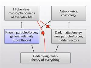 Quantum Field Theory And The Limits Of Knowledge