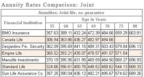 annuityf registered annuity rates canada