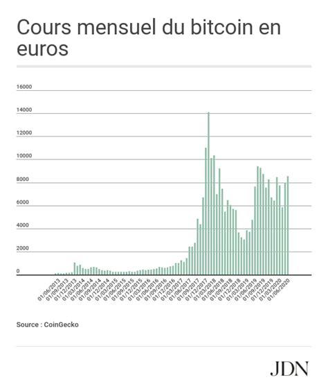 Aşağıda serbest piyasa alış ve satış kurunu görebilirsiniz. Bitcoin : le cours (re)passe au-dessus des 10 000 dollars