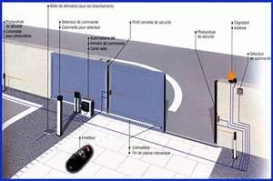 Installer Un Portail : quel est budget pour un portail motoris e ~ Premium-room.com Idées de Décoration