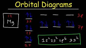Orbital Diagrams And Electron Configuration