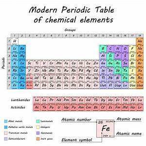 Periodic Table Of Chemical Elements By Dmitry Mendeleev  Colored Differentiated Cells  2d Vector