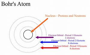 How Many Electrons Go On Each Ring According To The Bohr