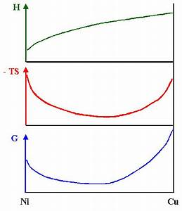 5 4 1 Phasengleichgewichte Und Phasendiagramme