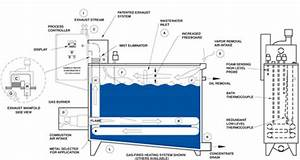 Water Evaporator Ii Principles Of Operation