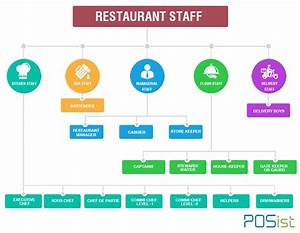 How to Create a Human Resource Structure for Restaurants ...