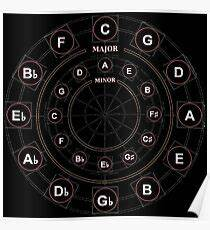 Circle Of Fourths And Fifths Chart Circle Of Fifths Posters Redbubble