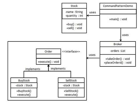 Decorator Pattern Class Diagram by Design Patterns Command Pattern
