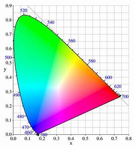 What Is Color Space And The Tristimulus Values Xyz