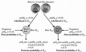 10   Bayesian Inference Applied To Coin Flip Data