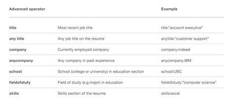 Indeed Find Resumes by How To Use Indeed S Advanced Resume Search To Find Great