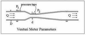 Venturi Meter Diagram
