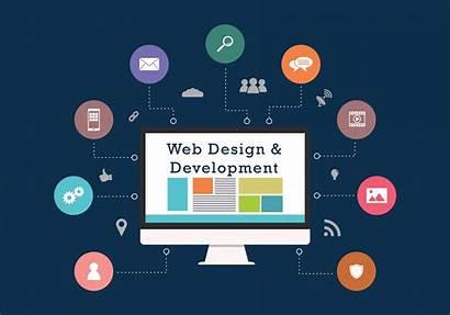 Development Website Process Steps Idea Final Lab