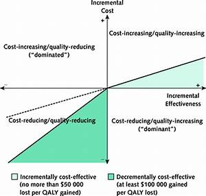 cost-effectiveness - définition - What is