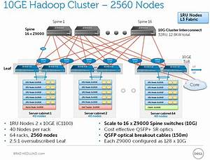 Hadoop Cluster Diagram