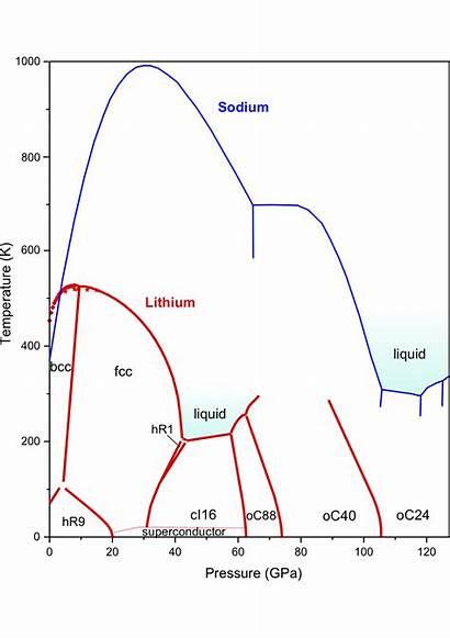 Lithium Phase Diagram Sodium Li Surprises Liquid