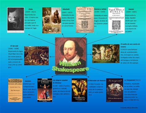 William Shakespeare Resumen De Obras by Hacer Historia William Shakespeare Biograf 237 A