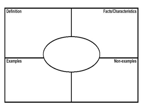 Frayer Model Template 8 Best Images Of Printable Frayer Model Graphic Organizers