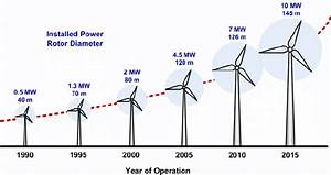 Size evolution of wind turbines over time   Download ...