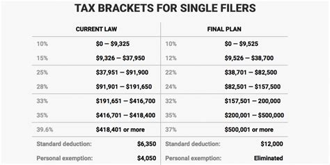 How Trump's Tax Plan Could Affect You