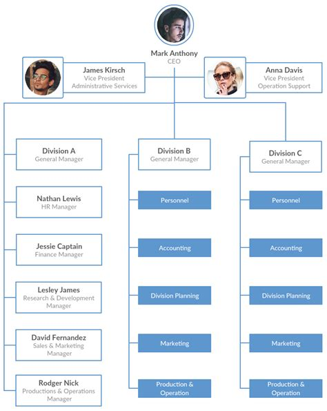 types  organizational charts organization structure