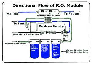 no water pressure in kitchen faucet water refining co specializes in shipping osmosis
