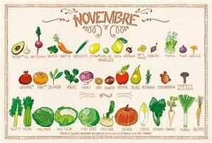 Claire Sophie Lozia : calendrier novembre juliet c 39 est bon c 39 est bio ~ Melissatoandfro.com Idées de Décoration